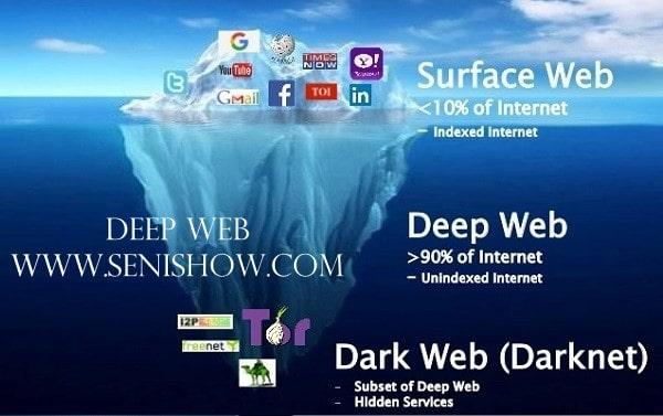 Mengenal Pengertian Deep Web Secara Garis Besar
